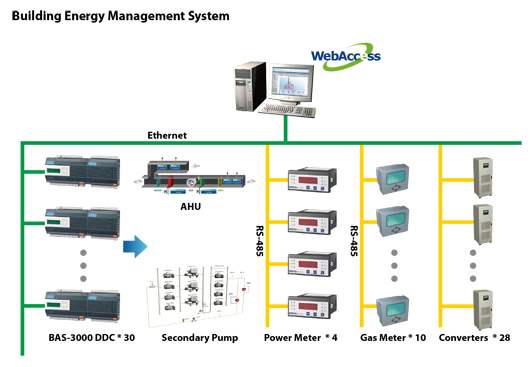 The Cost Effective Solution For Building Energy Management
